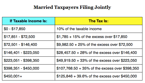 How A Family Of Four With A 100 000 Yearly Income Pays