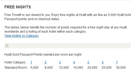 Hyatt Free Nights Chart