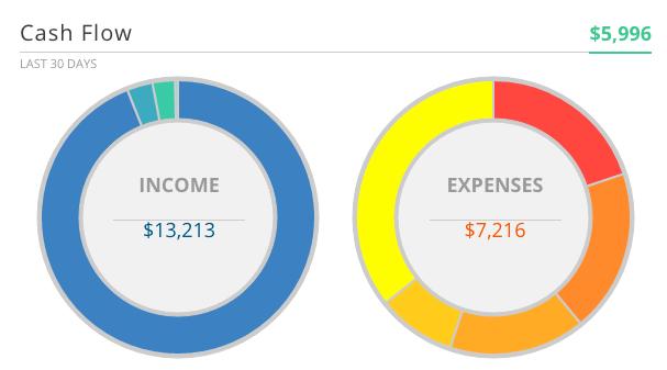 Monthly Cash Flow