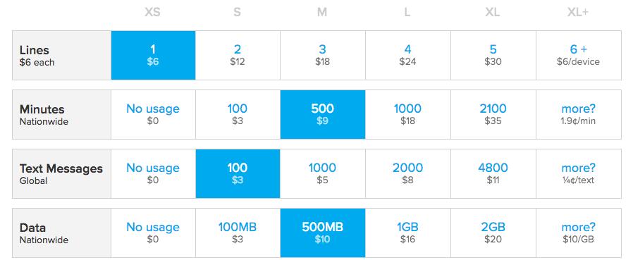 Ting $28 per month