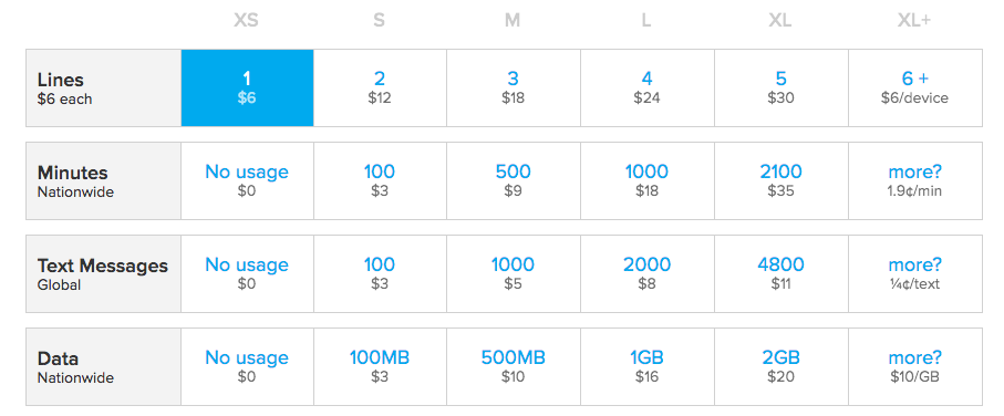 Ting Pricing Structure