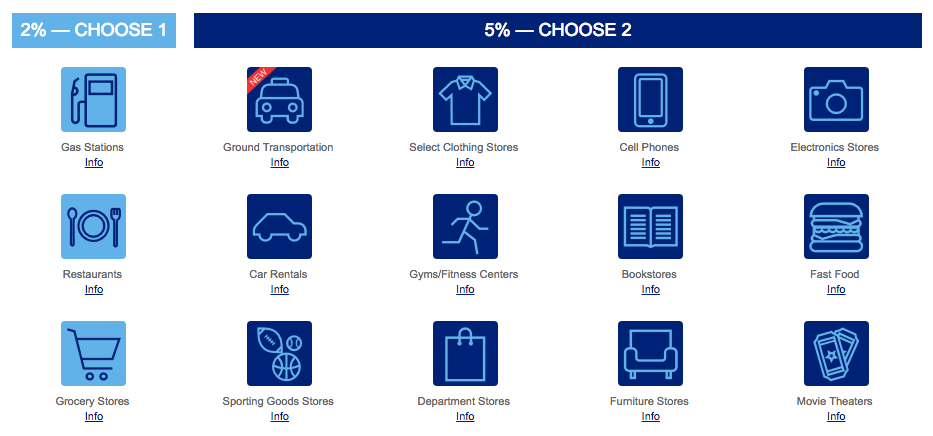 US Bank Categories